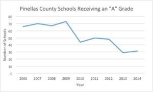 "The charts below show the number of Pinellas County Schools that received  an ""A"" on Florida's annual school grading system and the number that  received an "" ..."