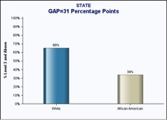 Figure 4.2: The achievement gap in Pinellas County (right) as compared to  state averages (left) in Math. Florida Department of Education. 2015-2016
